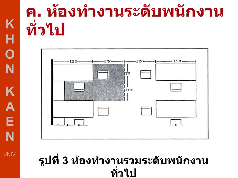 ค. ห้องทำงานระดับพนักงาน ทั่วไป K H O N K A E N UNIV. รูปที่ 3 ห้องทำงานรวมระดับพนักงาน ทั่วไป