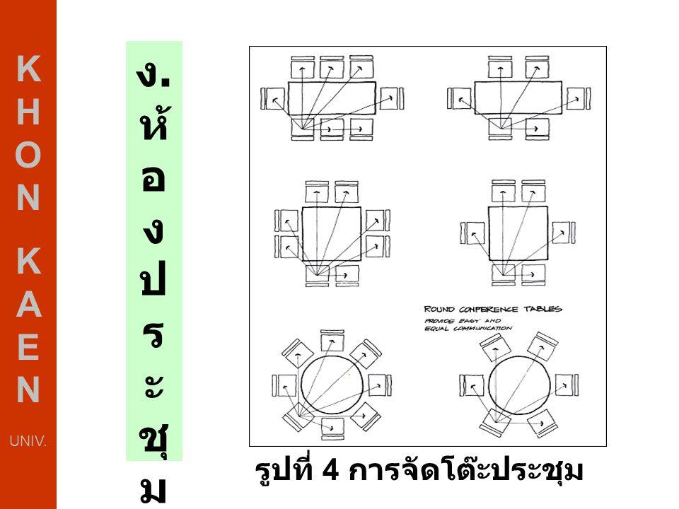 สรุป หลักการจัดพื้นที่สำนักงานจะแบ่งออกเป็น 3 กรณี ได้แก่ ขนาดของพื้นที่ห้อง การจัดวางโต๊ะทำงาน การเว้นช่องว่างระหว่างผนังกำแพง สามารถประยุกต์ใช้ได้ทั้งสำนักงานเก่า และ สำนักงานใหม่ กรณีสำนักงานเก่าก็จะช่วยให้เกิดความเป็น ระเบียบเรียบร้อย ส่วนสำนักงานใหม่ก็สามารถนำไป ประยุกต์ใช้ได้ง่ายขึ้น โดยเริ่มตั้งแต่การ นำเอาหลักการจัดพื้นที่สำนักงานไป พิจารณาร่วมในการวางแผนออกแบบ ห้องทำงานของพนักงานทุกระดับ เมื่อได้ ห้อง ทำงานที่เหมาะสมเป็นไปตาม มาตรฐานแล้วก็ไม่จำเป็นต้องมาปรับปรุง ห้องทำงานใหม่อีก ซึ่งจะช่วยประหยัด งบประมาณในการปรับปรุงห้องทำงานได้ เป็นอย่างมาก K H O N K A E N UNIV.