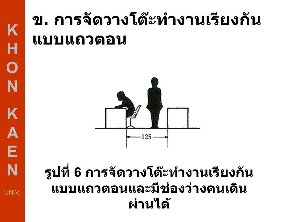 ข. การจัดวางโต๊ะทำงานเรียงกัน แบบแถวตอน K H O N K A E N UNIV. รูปที่ 6 การจัดวางโต๊ะทำงานเรียงกัน แบบแถวตอนและมีช่องว่างคนเดิน ผ่านได้