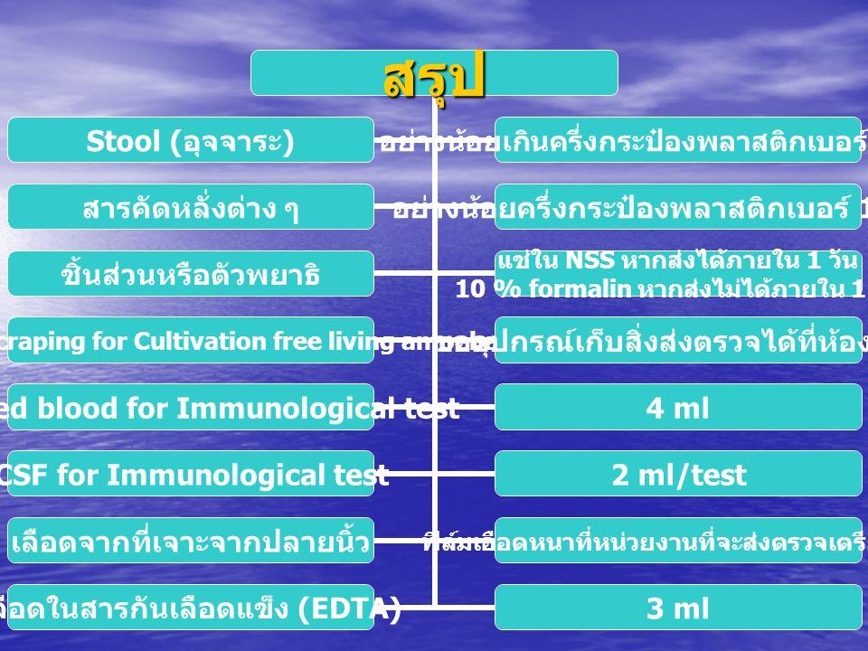 สรุป Clotted blood for Immunological test 4 ml CSF for Immunological test 2 ml/test เลือดจากที่เจาะจาก ปลายนิ้ว ฟิล์มเอือดหนาที่ หน่วยงานที่จะส่งตรวจ