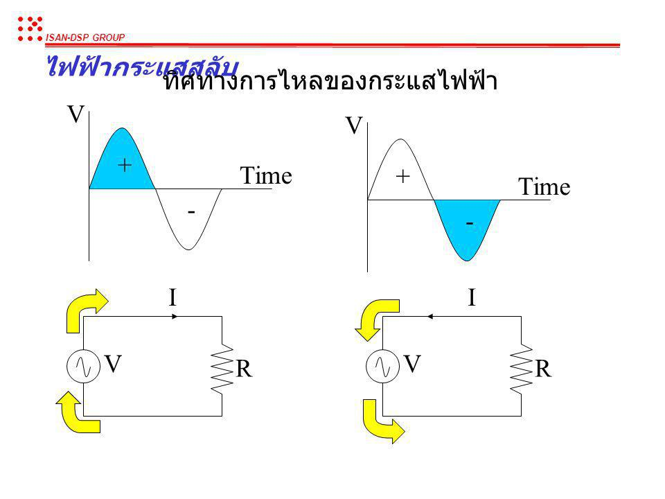 ISAN-DSP GROUP ไฟฟ้ากระแสสลับ แรงดันไฟฟ้ากระแสสลับ : A = Amplitude (Volt) f = Frequency ( ความถี่ ) (Hertz = cycle/second) 00.020.040.060.080.1 -0.8 -