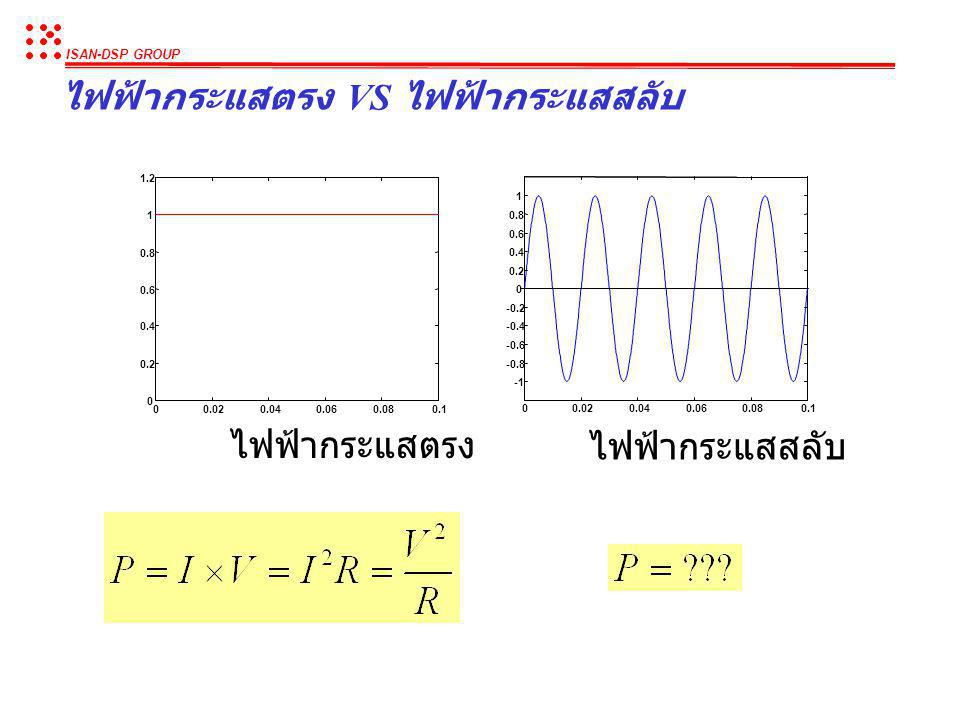 ISAN-DSP GROUP ไฟฟ้ากระแสสลับ I V R ทิศทางการไหลของกระแสไฟฟ้า V Time + - V + - I V R