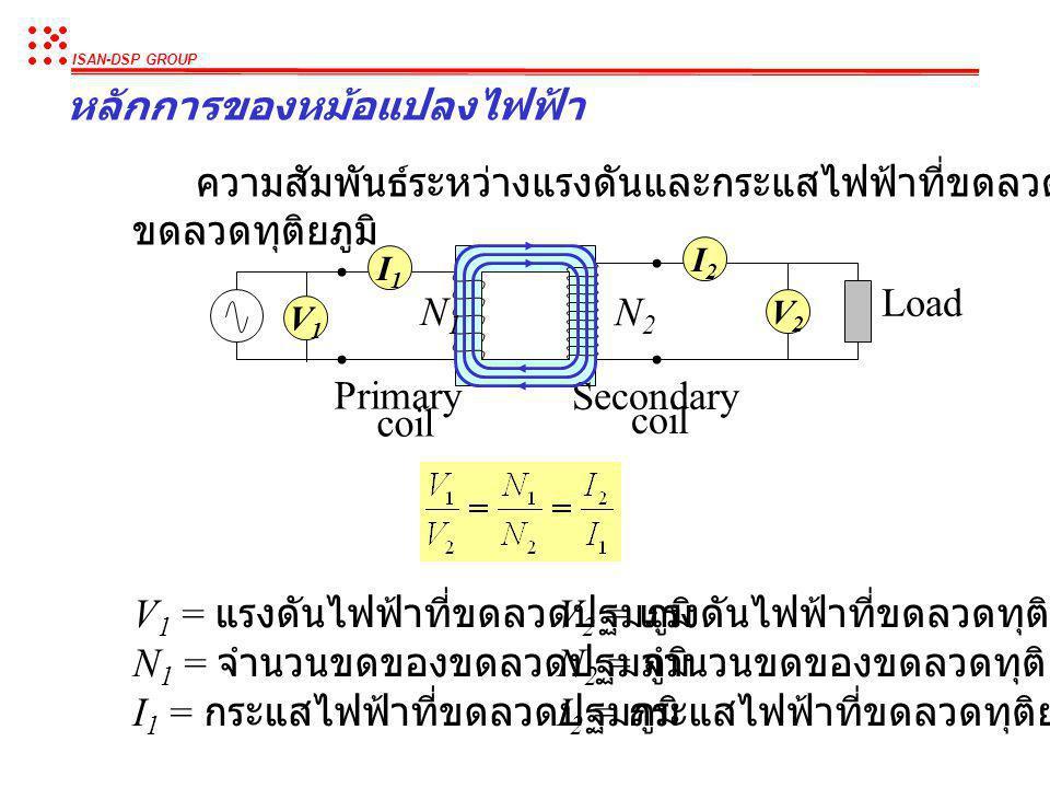 ISAN-DSP GROUP หลักการของหม้อแปลงไฟฟ้า Primary coil Secondary coil เมื่อเราป้อนไฟฟ้ากระแสสลับให้ขดลวดปฐมภูมิ (Primary coil) กระแส ไฟฟ้าที่ไหลในขดลวดจะ