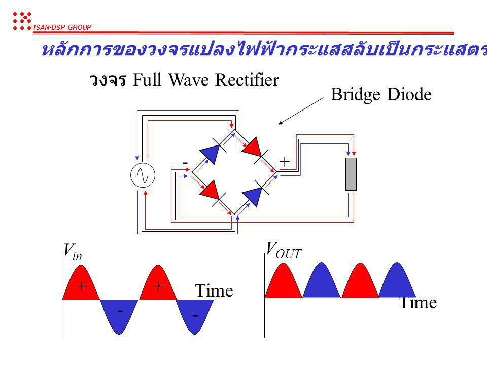 ISAN-DSP GROUP หลักการของวงจรแปลงไฟฟ้ากระแสสลับเป็นกระแสตรง (Rectifier) วงจร Rectifier ใช้ในการแปลงไฟฟ้าจากไฟฟ้ากระแสสลับให้เป็นไฟฟ้า กระแสตรงเพื่อใช้