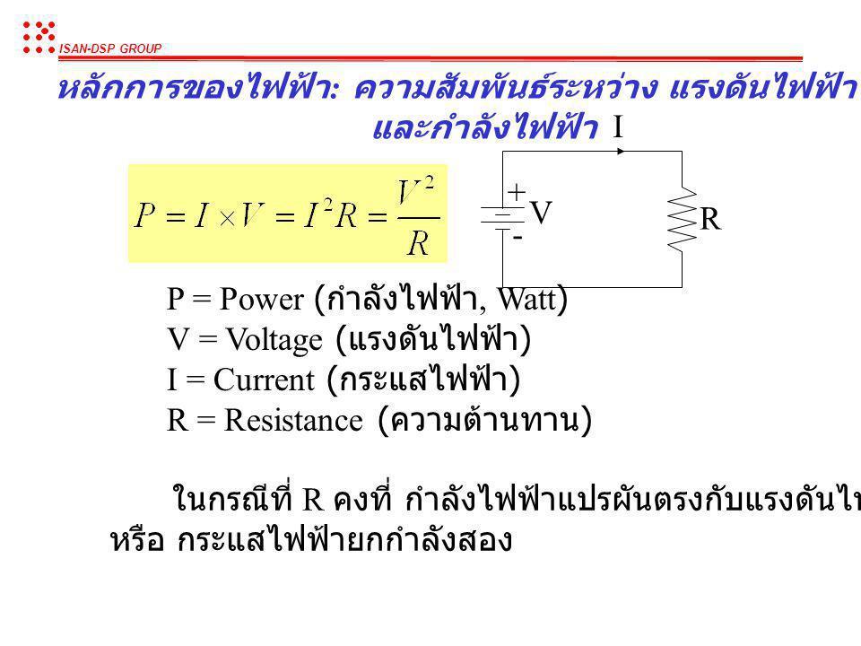 ISAN-DSP GROUP หลักการของไฟฟ้า : ความสัมพันธ์ระหว่าง แรงดันไฟฟ้า กระแสไฟฟ้า และความต้านทาน I V + - R - แรงดันไฟฟ้า (V) มาก ทำให้กระแสไฟฟ้าไหล (I) มาก