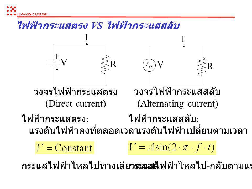 ISAN-DSP GROUP หลักการของไฟฟ้า : ความสัมพันธ์ระหว่่าง แรงดันไฟฟ้า กระแสไฟฟ้า และกำลังไฟฟ้า I V + - R P = Power ( กำลังไฟฟ้า, Watt) V = Voltage ( แรงดั