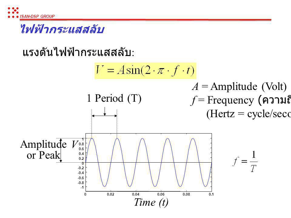 ISAN-DSP GROUP ไฟฟ้ากระแสตรง VS ไฟฟ้ากระแสสลับ I V R I V + - R วงจรไฟฟ้ากระแสตรง (Direct current) วงจรไฟฟ้ากระแสสลับ (Alternating current) ไฟฟ้ากระแสต