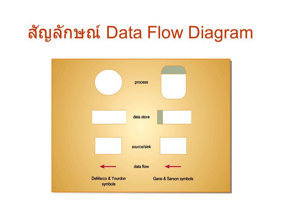 สัญลักษณ์ Data Flow Diagram