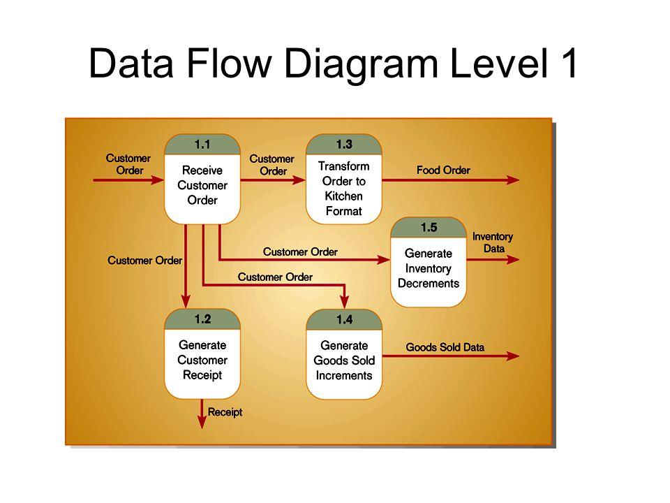Data Flow Diagram Level 1