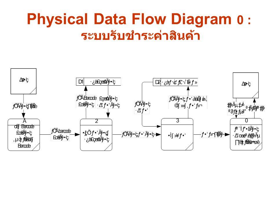 Physical Data Flow Diagram 0 : ระบบรับชำระค่าสินค้า