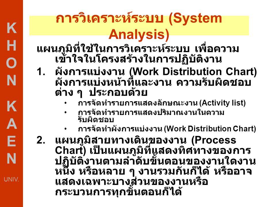 การวิเคราะห์ระบบ (System Analysis) K H O N K A E N UNIV. แผนภูมิที่ใช้ในการวิเคราะห์ระบบ เพื่อความ เข้าใจในโครงสร้างในการปฏิบัติงาน 1. ผังการแบ่งงาน (