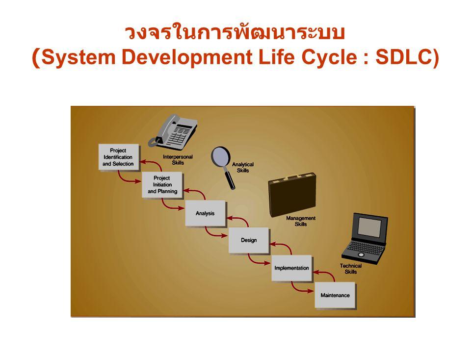 1.ค้นหาและเลือกสรรโครงการ (Project Identification and Selection) 2.