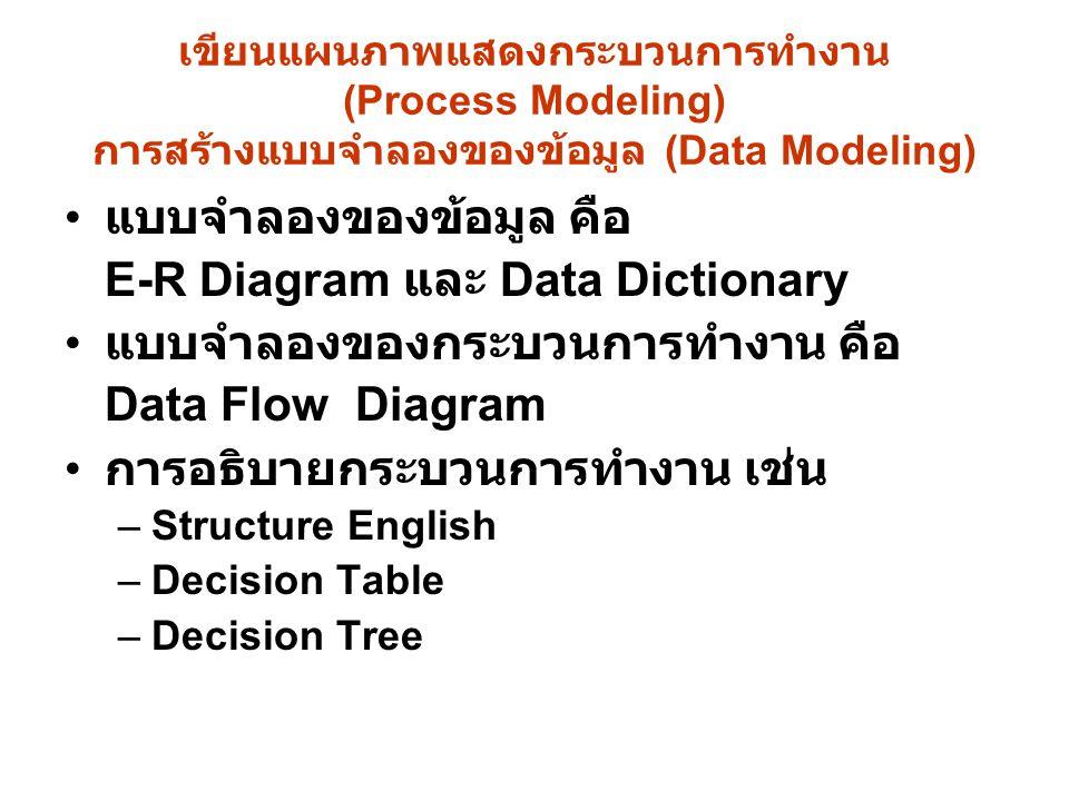 เขียนแผนภาพแสดงกระบวนการทำงาน (Process Modeling) การสร้างแบบจำลองของข้อมูล (Data Modeling) แบบจำลองของข้อมูล คือ E-R Diagram และ Data Dictionary แบบจำ