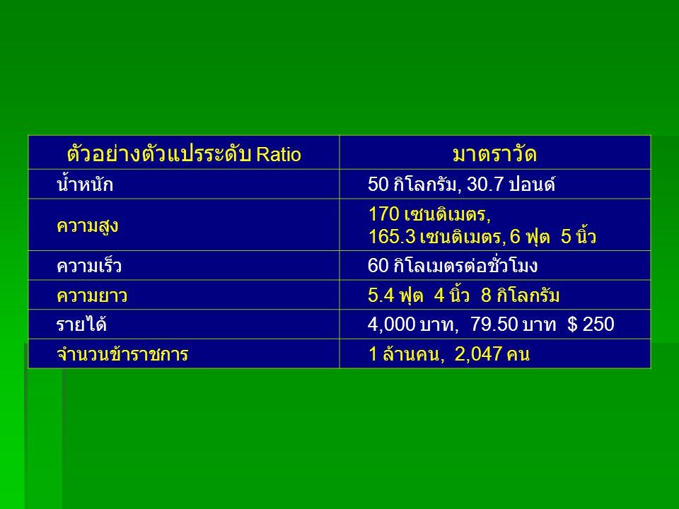 ตัวอย่างตัวแปรระดับ Ratio มาตราวัด น้ำหนัก 50 กิโลกรัม, 30.7 ปอนด์ ความสูง 170 เซนติเมตร, 165.3 เซนติเมตร, 6 ฟุต 5 นิ้ว ความเร็ว 60 กิโลเมตรต่อชั่วโมง
