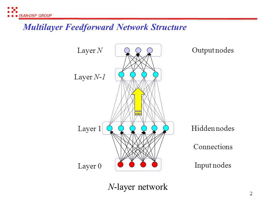 ISAN-DSP GROUP 2 Input nodes Hidden nodes Output nodes Connections Multilayer Feedforward Network Structure Layer 0 Layer 1 Layer N Layer N-1 N-layer network