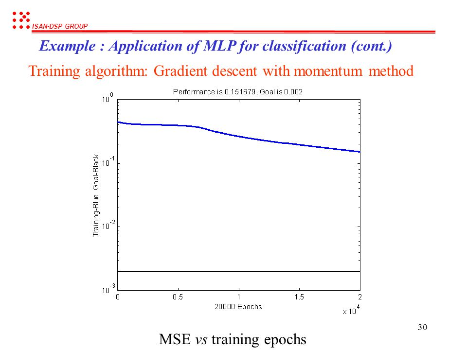 ISAN-DSP GROUP 29 Example : Application of MLP for classification (cont.) Results obtained using the Gradient descent method Classification Error : 40