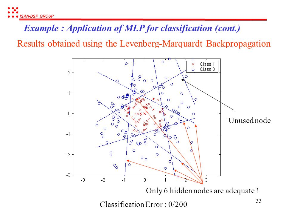 ISAN-DSP GROUP 32 Example : Application of MLP for classification (cont.) MSE vs training epochs (success with in only 10 epochs!) Training algorithm: