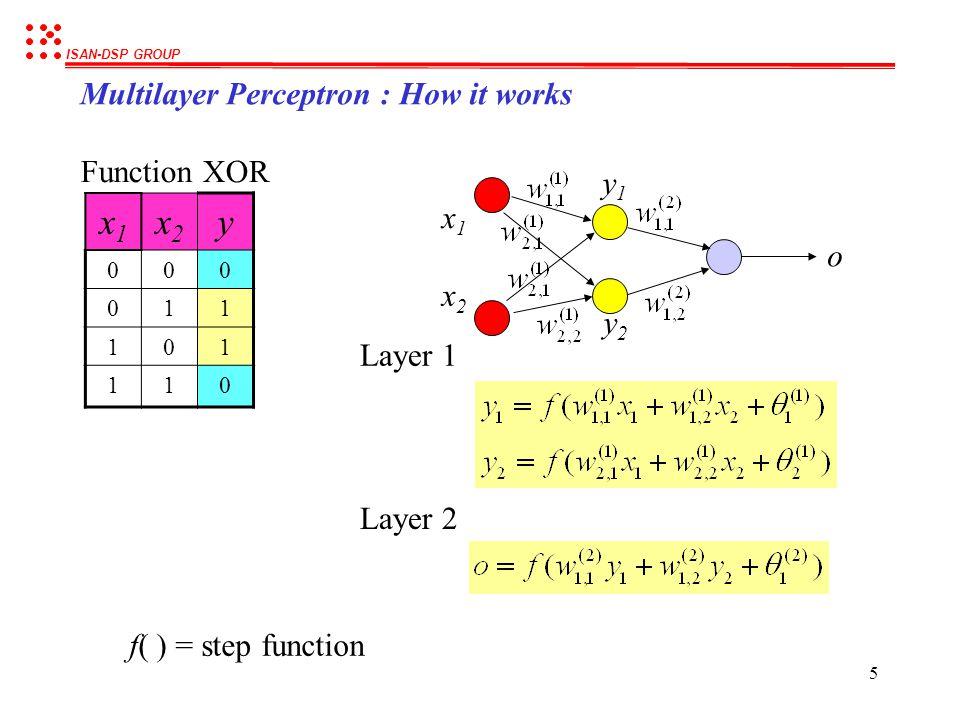ISAN-DSP GROUP 25 Matlab command : Train the network Example : Application of MLP for classification (cont.) net.trainParam.epochs = 2000; net.trainParam.goal = 0.002; net = train(net,x,o); y = sim(net,x); netout = y>0.5; No.