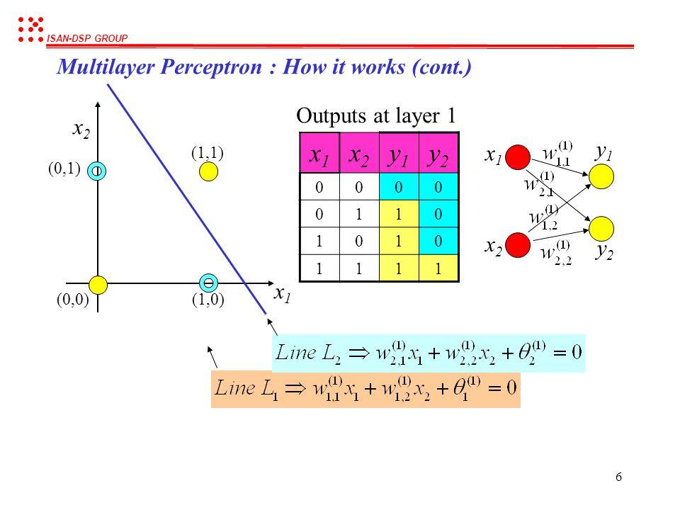 ISAN-DSP GROUP 6 x1x1 x2x2 (0,0) (0,1) (1,0) (1,1) Multilayer Perceptron : How it works (cont.) x1x1 x2x2 y1y1 y2y2 0000 0110 1010 1111 Outputs at layer 1 y2y2 x1x1 x2x2 y1y1