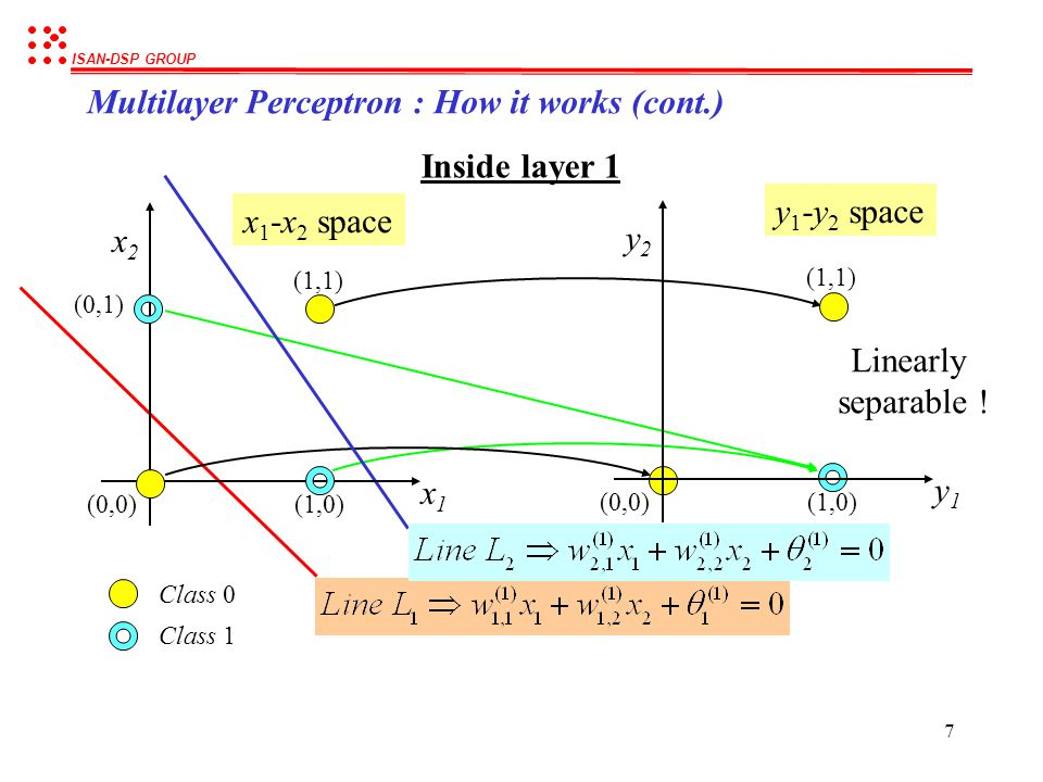 ISAN-DSP GROUP 6 x1x1 x2x2 (0,0) (0,1) (1,0) (1,1) Multilayer Perceptron : How it works (cont.) x1x1 x2x2 y1y1 y2y2 0000 0110 1010 1111 Outputs at lay