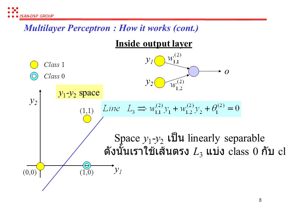 ISAN-DSP GROUP 7 Multilayer Perceptron : How it works (cont.) (0,0)(1,0) (1,1) y1y1 y2y2 y 1 -y 2 space x1x1 x2x2 (0,0) (0,1) (1,0) (1,1) Class 1 Clas