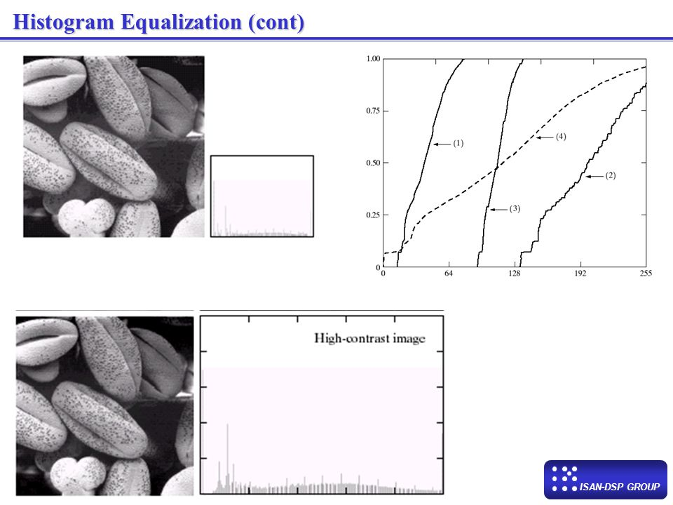 ISAN-DSP GROUP Histogram Equalization (cont.)