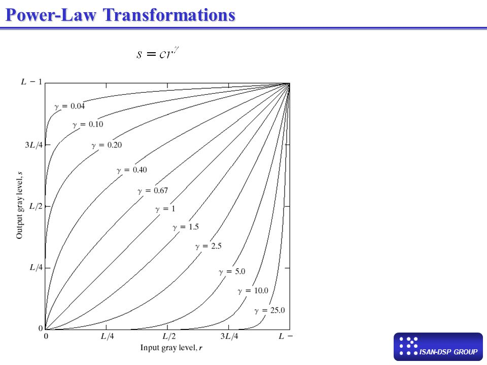 ISAN-DSP GROUP Log Transformations Fourier spectrum Log Tr. of Fourier spectrum Application