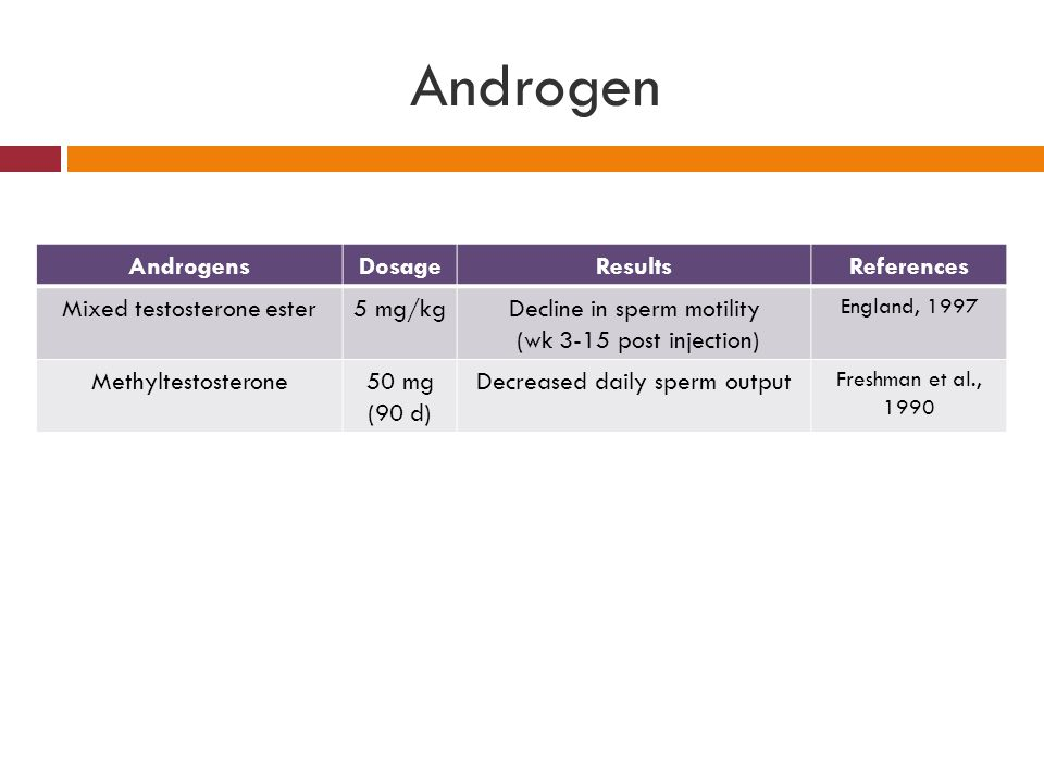 Androgen AndrogensDosageResultsReferences Mixed testosterone ester5 mg/kgDecline in sperm motility (wk 3-15 post injection) England, 1997 Methyltestosterone50 mg (90 d) Decreased daily sperm output Freshman et al., 1990