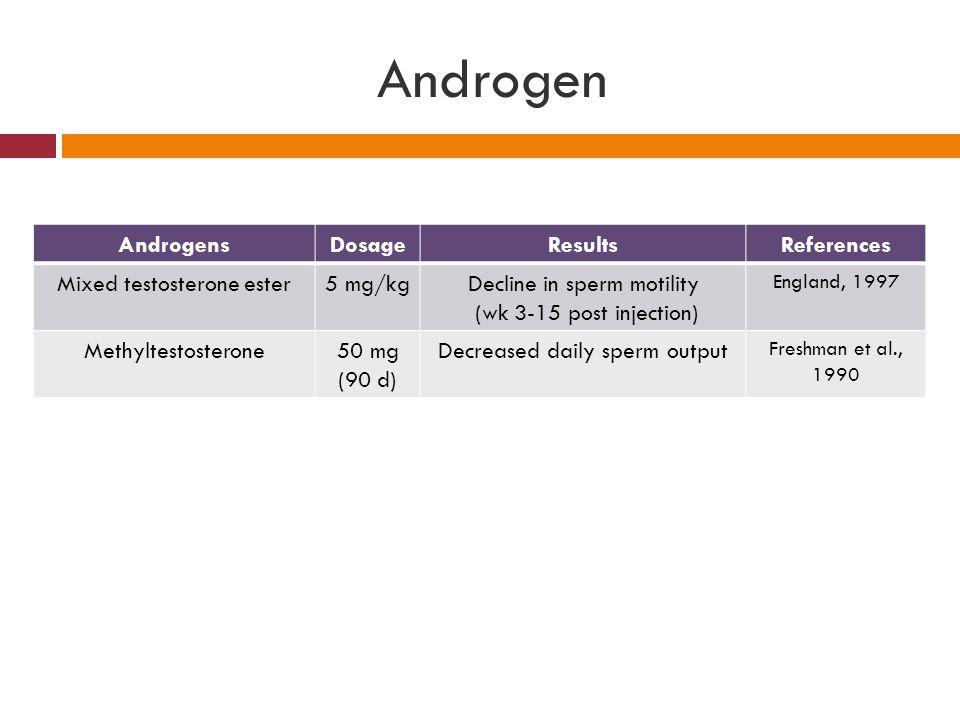 Androgen AndrogensDosageResultsReferences Mixed testosterone ester5 mg/kgDecline in sperm motility (wk 3-15 post injection) England, 1997 Methyltestos