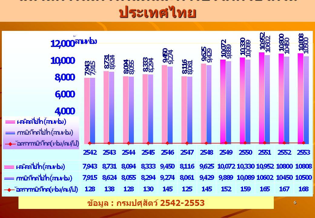 6 สถานการณ์การผลิตและการบริโภคไข่ไก่ใน ประเทศไทย ข้อมูล : กรมปศุสัตว์ 2542-2553