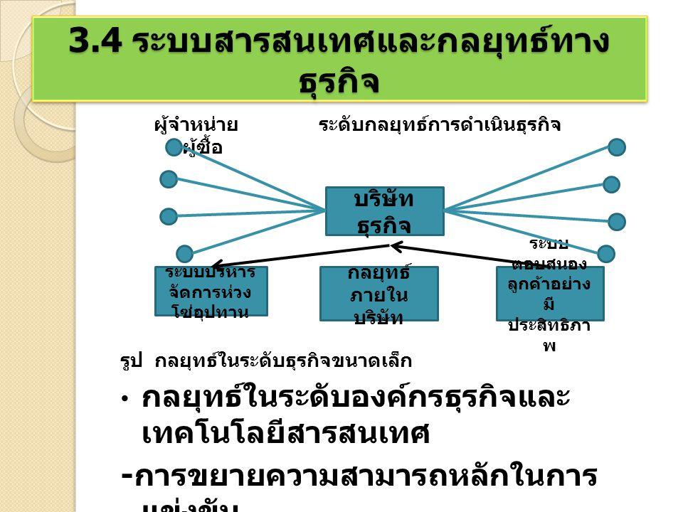 กลยุทธ์ในระดับอุตสาหกรรมและระบบ สารสนเทศ : พลังในการแข่งขันและเครือข่าย เศรษฐกิจ - ความเป็นหุ้นส่วนข่าวสาร - รูปแบบจำลองพลังอำนาจในการแข่งขัน อุตสาหกรรม 3.4 ระบบสารสนเทศและกลยุทธ์ทาง ธุรกิจ ผู้เข้ามา ใหม่ใน ตลาด การค้า ภัยจาก สินค้า และ บริการ ผู้สนับส นุน ลูกค้า บริษั ท คู่แข่งใน อุตสาหกรรม แบบดั้งเดิม