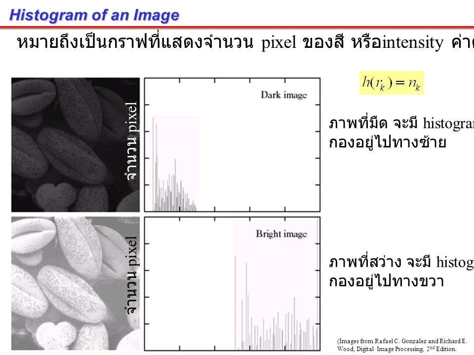 Histogram Histogram หมายถึงกราฟแสดงความถี่ของประชากรในช่วงต่างๆ เกรดวิชา 178 xxx