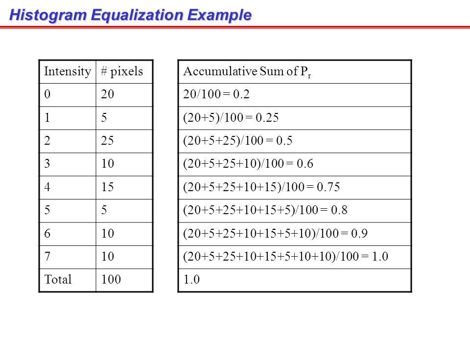 Histogram Equalization สูตรในหน้าที่แล้วใช้สำหรับ Continuous PDF สำหรับ Histogram ของ Digital Image จะใช้สูตร n j = the number of pixels with intensity = j N = the number of total pixels