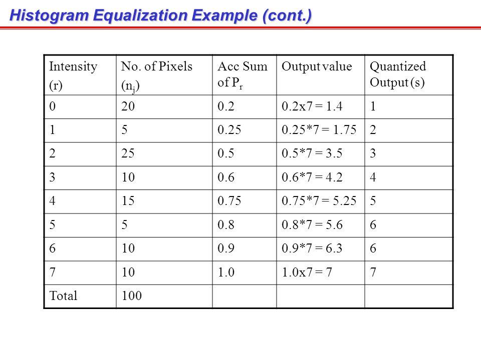 Histogram Equalization Example Intensity# pixels 020 15 225 310 415 55 610 7 Total100 Accumulative Sum of P r 20/100 = 0.2 (20+5)/100 = 0.25 (20+5+25)/100 = 0.5 (20+5+25+10)/100 = 0.6 (20+5+25+10+15)/100 = 0.75 (20+5+25+10+15+5)/100 = 0.8 (20+5+25+10+15+5+10)/100 = 0.9 (20+5+25+10+15+5+10+10)/100 = 1.0 1.0