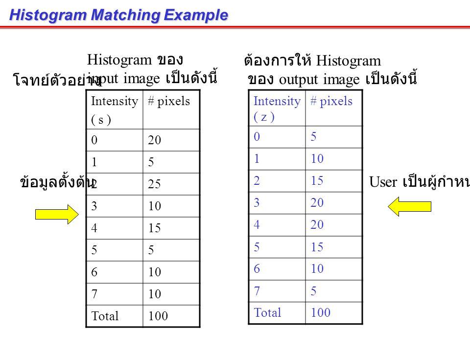 Histogram Matching : Algorithm (cont.) s = T(r)v = G(z) z = G -1 (v) 1 2 3 4 (Images from Rafael C. Gonzalez and Richard E. Wood, Digital Image Proces