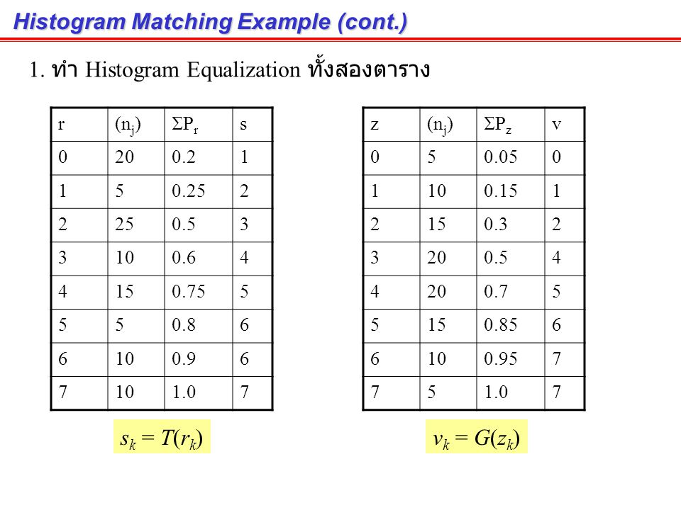 Histogram Matching Example Intensity ( s ) # pixels 020 15 225 310 415 55 610 7 Total100 Histogram ของ input image เป็นดังนี้ Intensity ( z ) # pixels 05 110 215 320 4 515 610 75 Total100 ต้องการให้ Histogram ของ output image เป็นดังนี้ โจทย์ตัวอย่าง User เป็นผู้กำหนดข้อมูลตั้งต้น