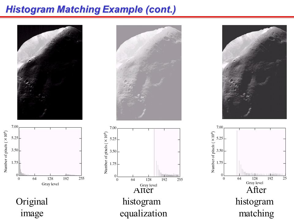 Histogram Matching Example (cont.) Desired histogram Transfer function Actual histogram (Images from Rafael C.