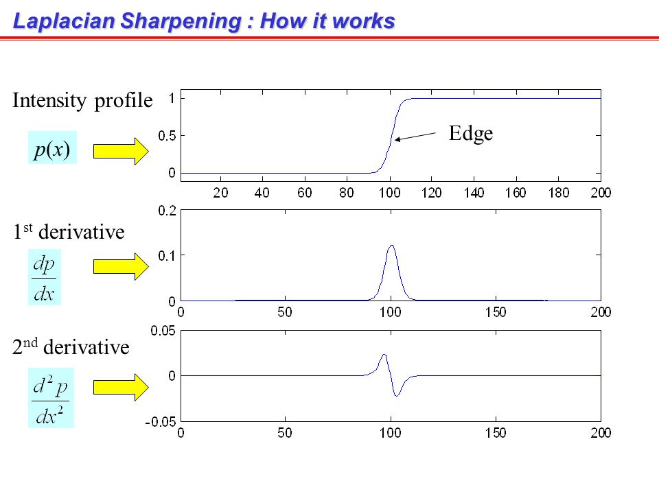 Sharpening Spatial Filters There are intensity discontinuities near object edges in an image (Images from Rafael C.