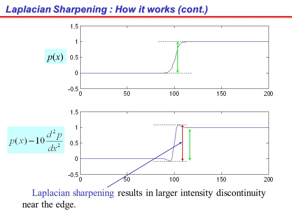 Laplacian Sharpening : How it works Intensity profile 1 st derivative 2 nd derivative p(x)p(x) Edge