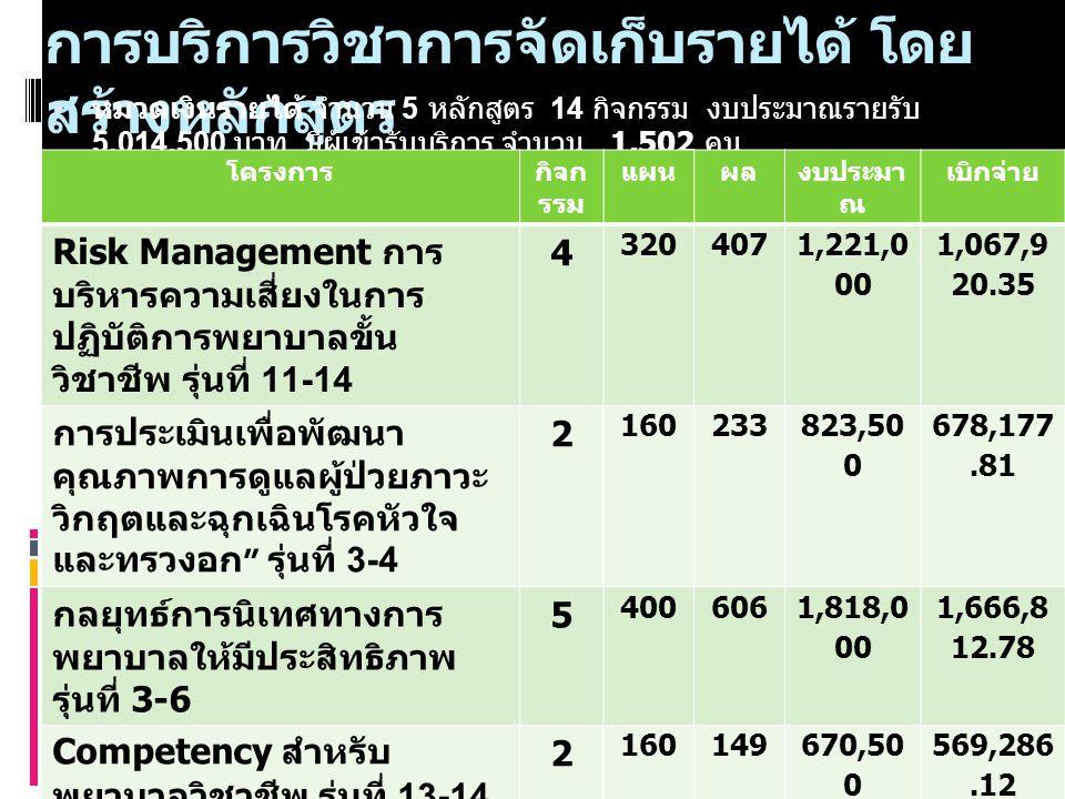 การบริการวิชาการจัดเก็บรายได้ โดย สร้างหลักสูตร  หมวดเงินรายได้ จำนวน 5 หลักสูตร 14 กิจกรรม งบประมาณรายรับ 5,014,500 บาท มีผู้เข้ารับบริการ จำนวน 1,502 คน โครงการกิจก รรม แผนผลงบประมา ณ เบิกจ่าย Risk Management การ บริหารความเสี่ยงในการ ปฏิบัติการพยาบาลขั้น วิชาชีพ รุ่นที่ 11-14 4 320 407 1,221,0 00 1,067,9 20.35 การประเมินเพื่อพัฒนา คุณภาพการดูแลผู้ป่วยภาวะ วิกฤตและฉุกเฉินโรคหัวใจ และทรวงอก รุ่นที่ 3-4 2 160 233 823,50 0 678,177.81 กลยุทธ์การนิเทศทางการ พยาบาลให้มีประสิทธิภาพ รุ่นที่ 3-6 5 400 606 1,818,0 00 1,666,8 12.78 Competency สำหรับ พยาบาลวิชาชีพ รุ่นที่ 13-14 2 160 149 670,50 0 569,286.12 การพยาบาลในภาวะวิกฤต และฉุกเฉินสำหรับผู้ป่วย เรื้อรังฯ 1 80 107 481,50 0 361,220.95 รวมทั้งสิ้น 14 1120 150 2 5,014, 500 4,343, 318.0 1