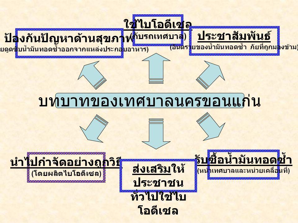 บทบาทของเทศบาลนครขอนแก่น ป้องกันปัญหาด้านสุขภาพ ( โดยดูดซับน้ำมันทอดซ้ำออกจากแหล่งประกอบอาหาร ) ใช้ไบโอดีเซล ( กับรถเทศบาล ) นำไปกำจัดอย่างถูกวิธี ( โ