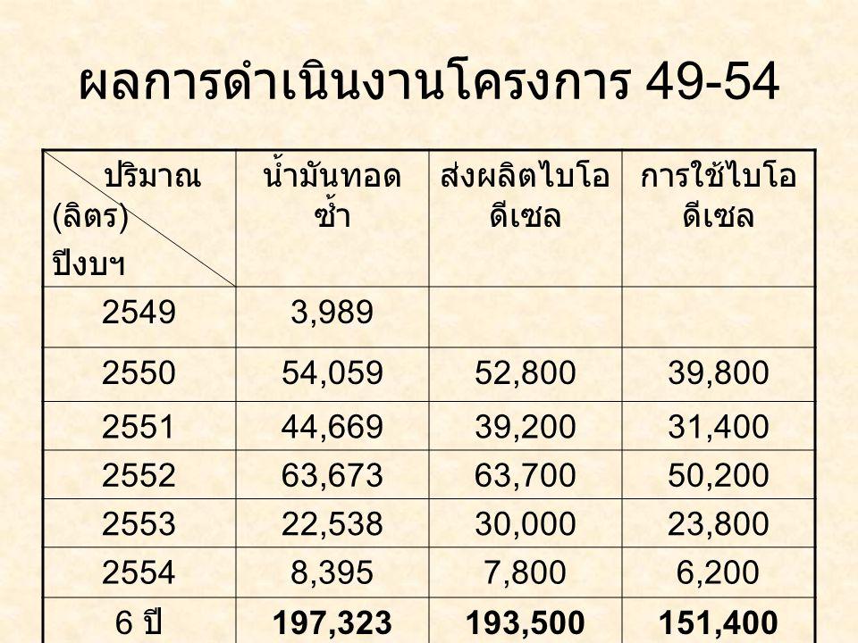 ผลการดำเนินงานโครงการ 49-54 ปริมาณ ( ลิตร ) ปีงบฯ น้ำมันทอด ซ้ำ ส่งผลิตไบโอ ดีเซล การใช้ไบโอ ดีเซล 25493,989 255054,05952,80039,800 255144,66939,20031