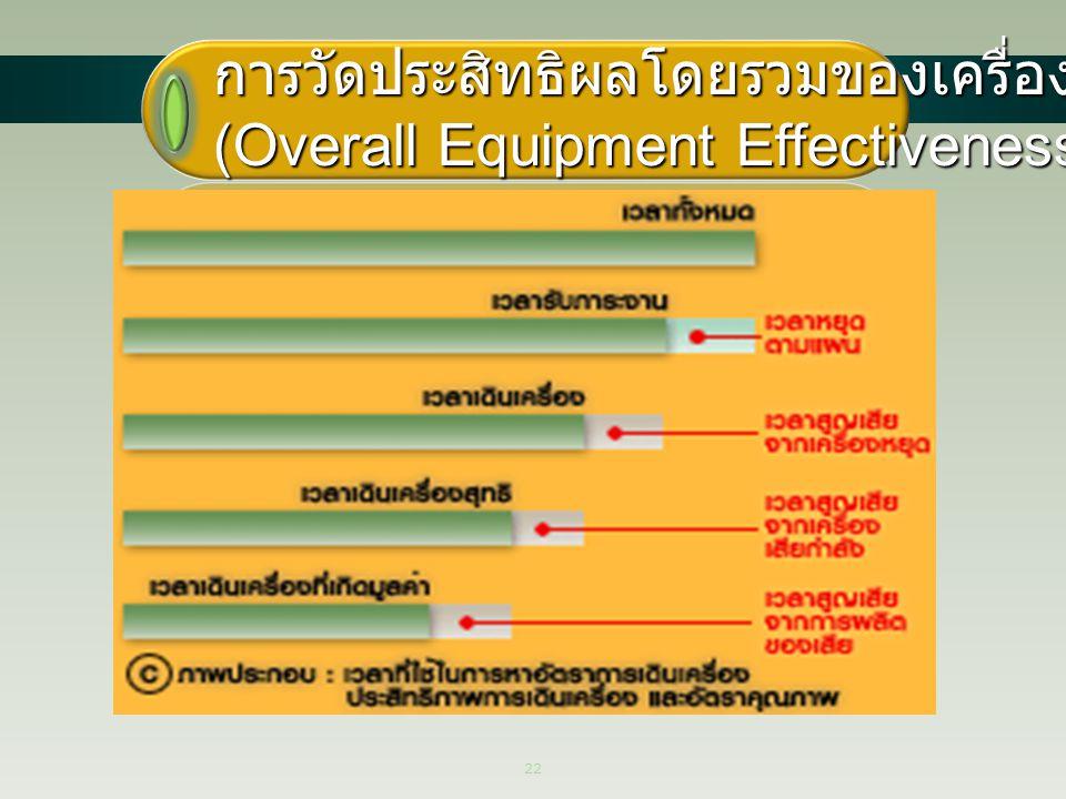 22 การวัดประสิทธิผลโดยรวมของเครื่องจักร (Overall Equipment Effectiveness - OEE)