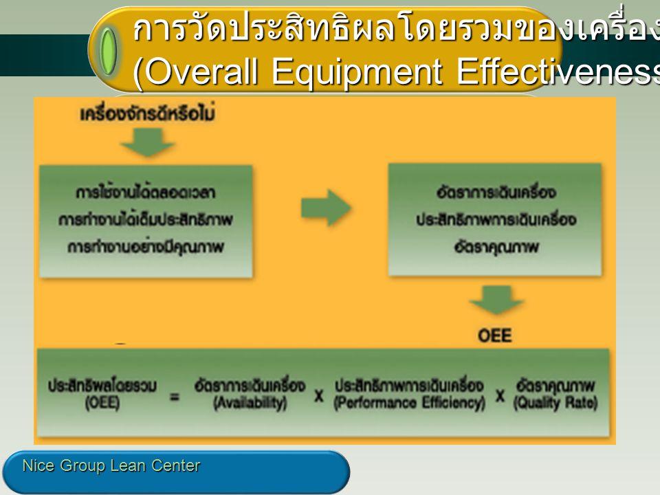 23 การวัดประสิทธิผลโดยรวมของเครื่องจักร (Overall Equipment Effectiveness - OEE) Nice Group Lean Center