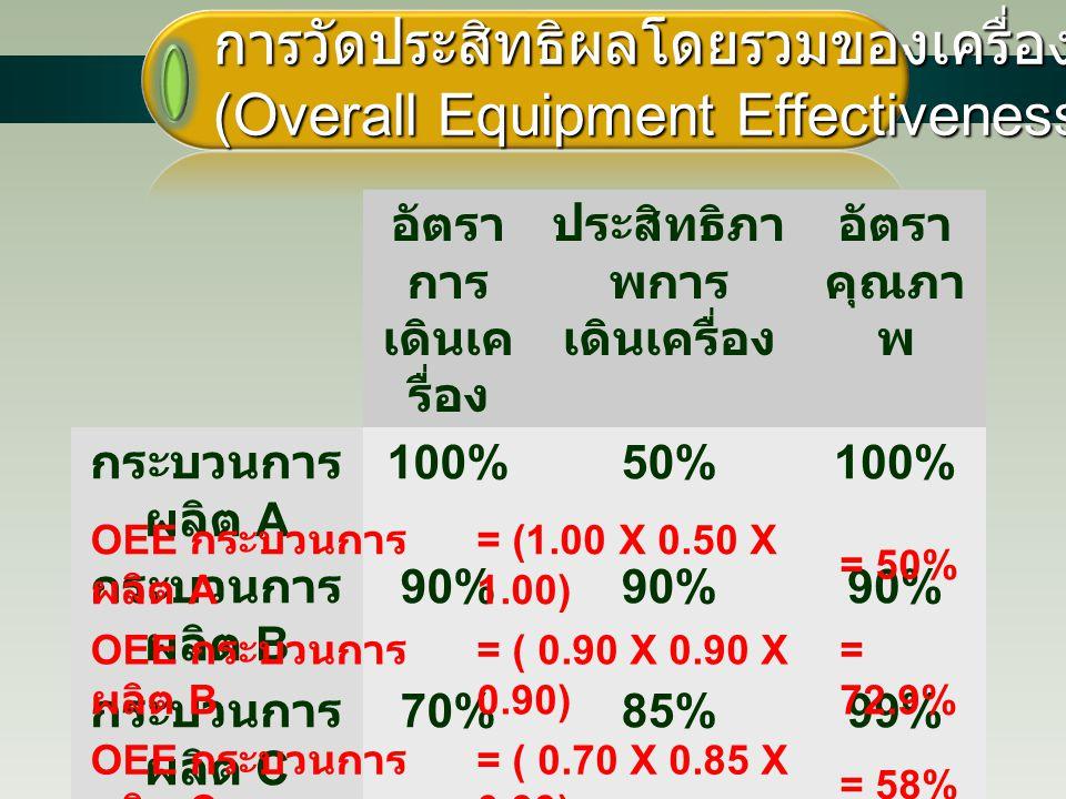 24 การวัดประสิทธิผลโดยรวมของเครื่องจักร (Overall Equipment Effectiveness - OEE) อัตรา การ เดินเค รื่อง ประสิทธิภา พการ เดินเครื่อง อัตรา คุณภา พ กระบว