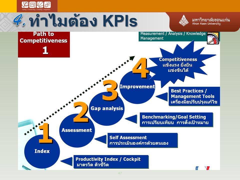 ทำไมต้อง KPIs 47
