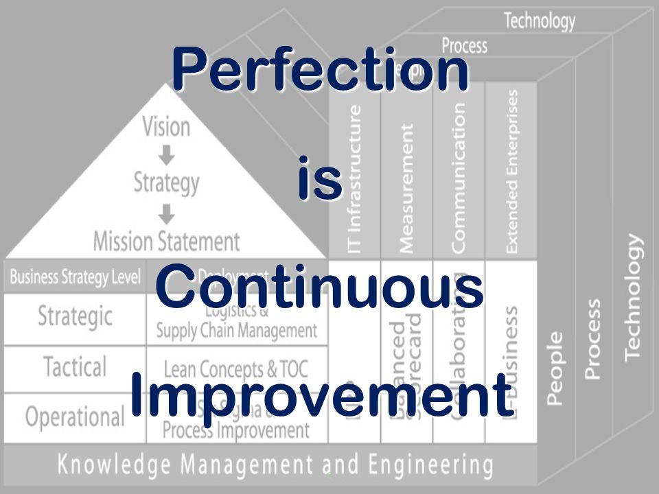 PerfectionisContinuousImprovement 6