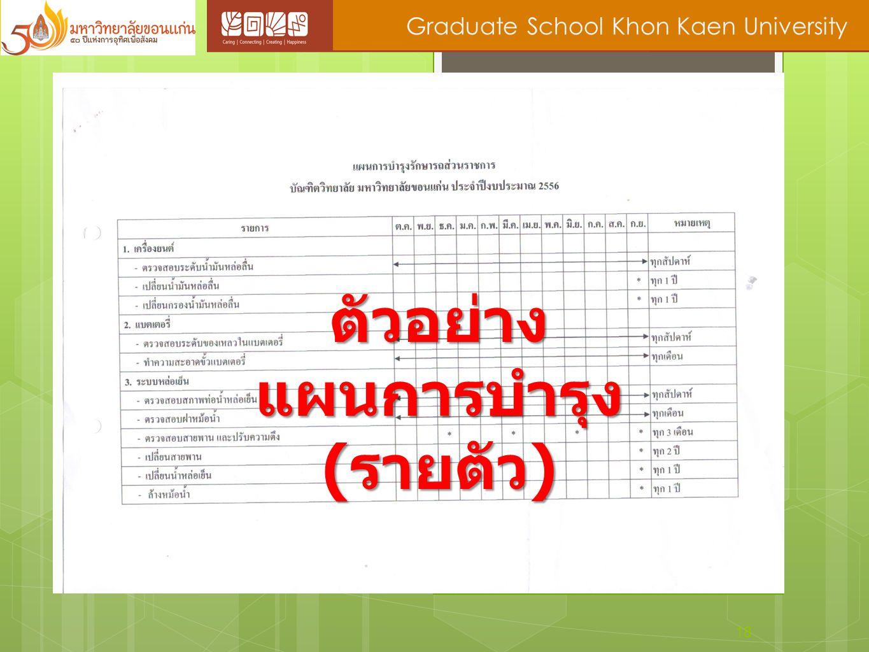 18 Graduate School Khon Kaen University ตัวอย่าง แผนการบำรุง ( รายตัว )