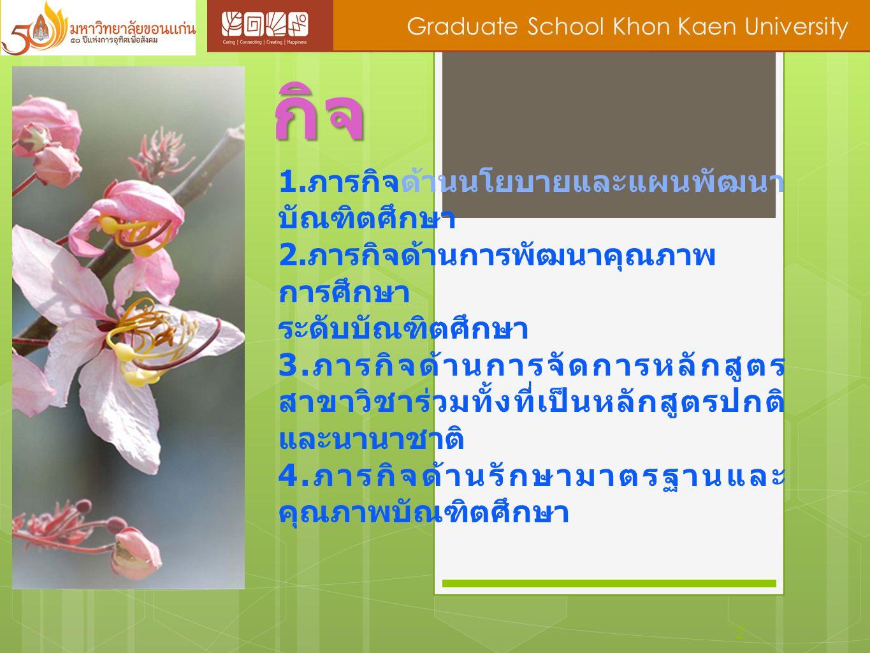 พันธ กิจ 2 Graduate School Khon Kaen University 1. ภารกิจด้านนโยบายและแผนพัฒนา บัณฑิตศึกษา 2. ภารกิจด้านการพัฒนาคุณภาพ การศึกษา ระดับบัณฑิตศึกษา 3. ภา