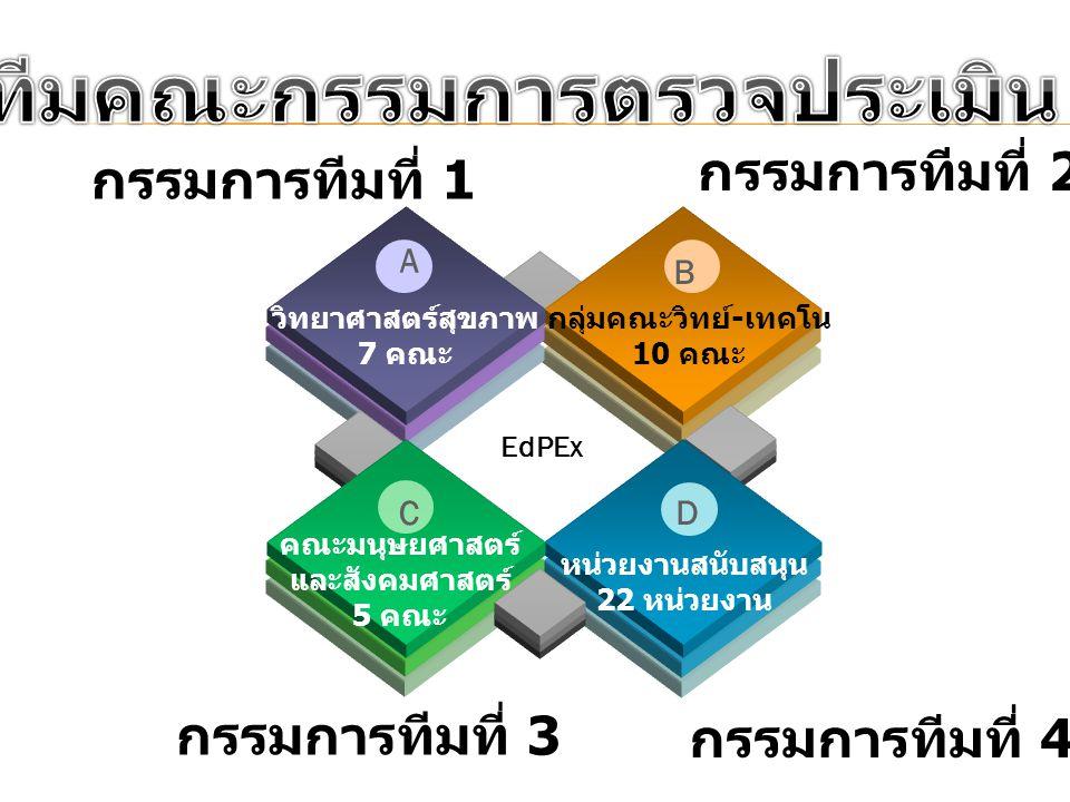 วิทยาศาสตร์สุขภาพ 7 คณะ กลุ่มคณะวิทย์ - เทคโน 10 คณะ EdPEx A B หน่วยงานสนับสนุน 22 หน่วยงาน D คณะมนุษยศาสตร์ และสังคมศาสตร์ 5 คณะ C กรรมการทีมที่ 1 กร
